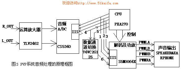 作为电子产品的设计,除了选择合适的芯片,还要根据产品的功能定义,合适的选用和实现芯片的功能,这就需要通过适当的外围电路来完成。作者也是在基于博源电子的FM Module的基础上在便携式视频播放器PVP(portable video player)上实现无线电广播的实时播放和节目的数字转录的。如图2即为基于图1的FM Module在PVP中的应用连接,其中FM Module的12个脚就是图1的CN1、CN2中的引脚及FM_ANT引脚整合而成的,图中VCC接PVP系统中的3.